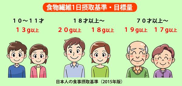 食物繊維1日摂取基準・目標量 10-11才(男女)13g以上 18才以上 男性20g以上 女性18g以上 70才以上 男性19g以上 女性17g以上 / 日本人の食事摂取基準(2015年版)