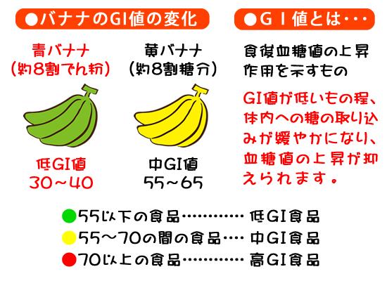 ●バナナのGI値の変化 青バナナはGI値30~40(約8割でん粉)  黄バナナは中GI値55~65(約8割糖分) ●GI値とは・・・ 食後血糖値の上昇作用を示すもの GI値が低いもの程、体内への糖の取り込みがゆるやかになり、血糖値の上昇が抑えられます。 ●55以下の食品:低GI食品 ●55〜70の間の食品: 中GI食品  ●70以上の食品:高GI食品