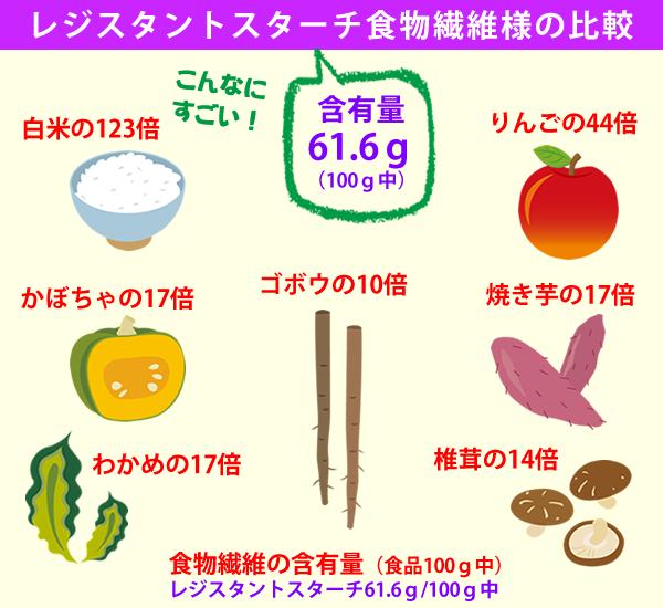 レジスタントスターチ食物繊維の働き レジスタントスターチ61.6g/100g中 白米の123倍 りんごの44倍 かぼちゃの17倍 ゴボウの10倍 焼き芋の17倍 わかめの17倍 椎茸の14倍 食物繊維の含有量(食品100g中)