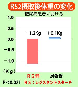糖尿病患者におけるレジスタントスターチRS2摂取後の体重変化 RS群-1.2kg 対象群+0.1kg P<0.021