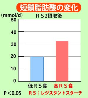 レジスタントスターチRS2摂取後の短鎖脂肪酸の変化