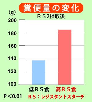 RS2(レジスタントスターチ)摂取後の糞便量の変化 低RS食 高RS食 P
