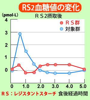 レジスタントスターチRS2摂取後の血糖値の変化