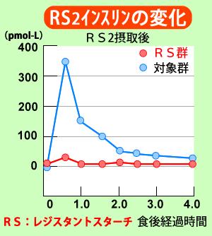 レジスタントスターチRS2摂取後のインスリンの変化