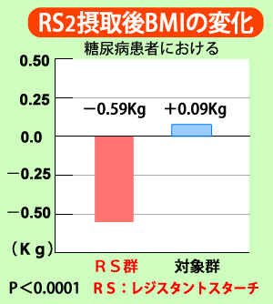 糖尿病患者におけるレジスタントスターチRS2摂取後のBMIの変化 RS群-0.59kg 対象群+0.09kg