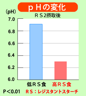 レジスタントスターチRS2摂取後のpHの変化